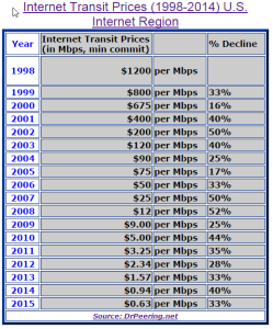 transit-pricing-data